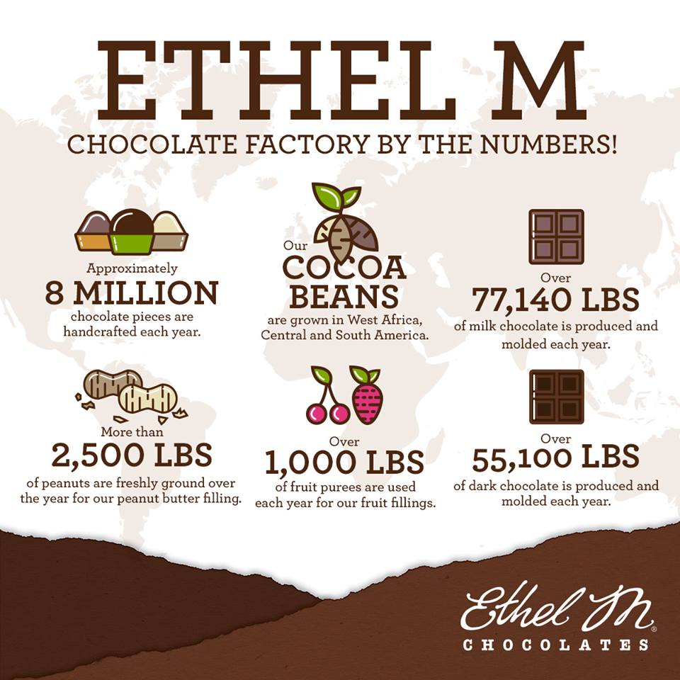 The Ethel M Chocolate Factory by the numbers.